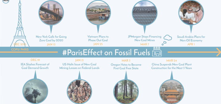ParisEffect_FossilFuels_FINAL