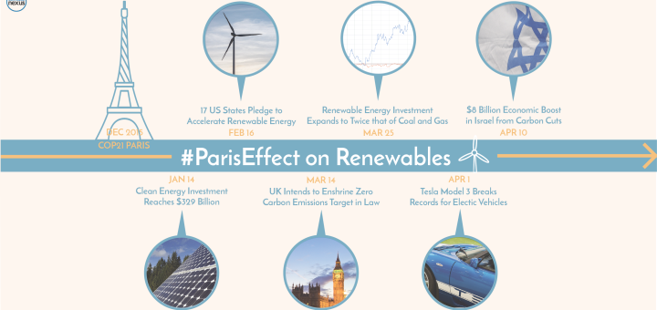 ParisEffect_Renewables_FINAL